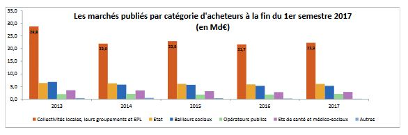 mp par type dacheteurs