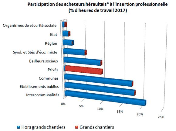 Participation des acheteurs héraultais à l'insertion professionnelle