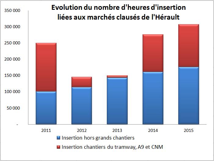 Évolution du nombre d'heures d'insertion liées aux marchés clausés de l'Hérault
