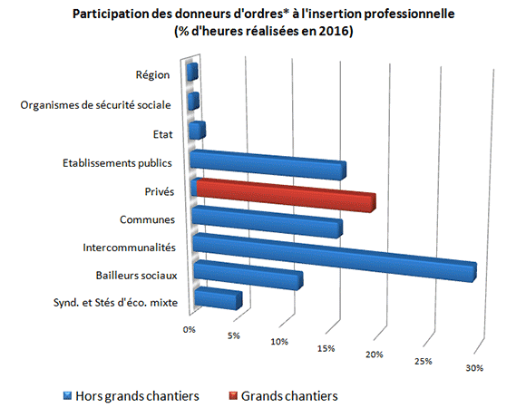 Participation des donneurs d'ordres à l'insertion professionnelle (% d'heures réalisées en 2016)